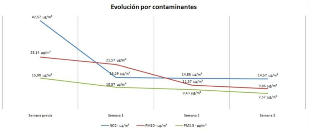 Descripción: baja-contaminación-alcalá-henares-confinamiento